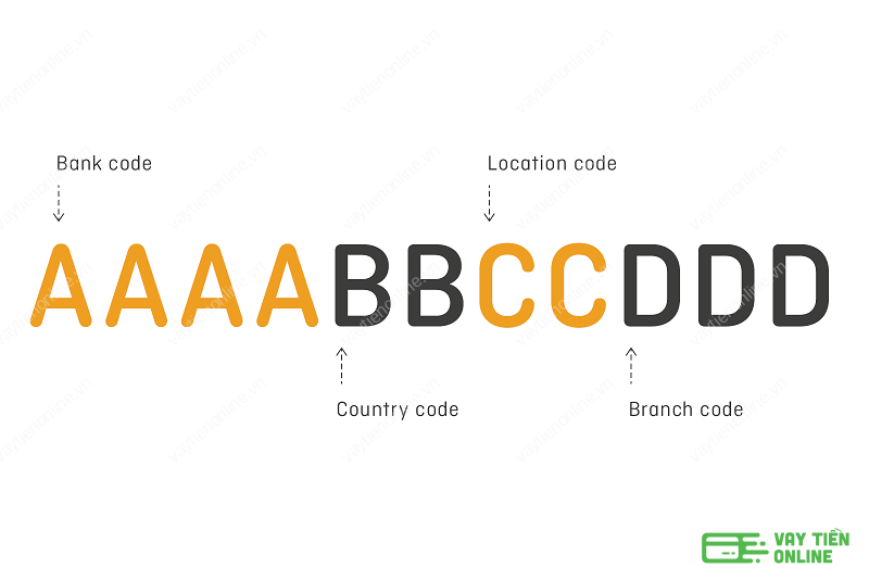 Cấu tạo của Swift Code