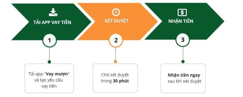 Vay online tại Vay mượn với 3 bước đơn giản