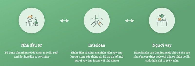 Cách thức hoạt động của Interloan