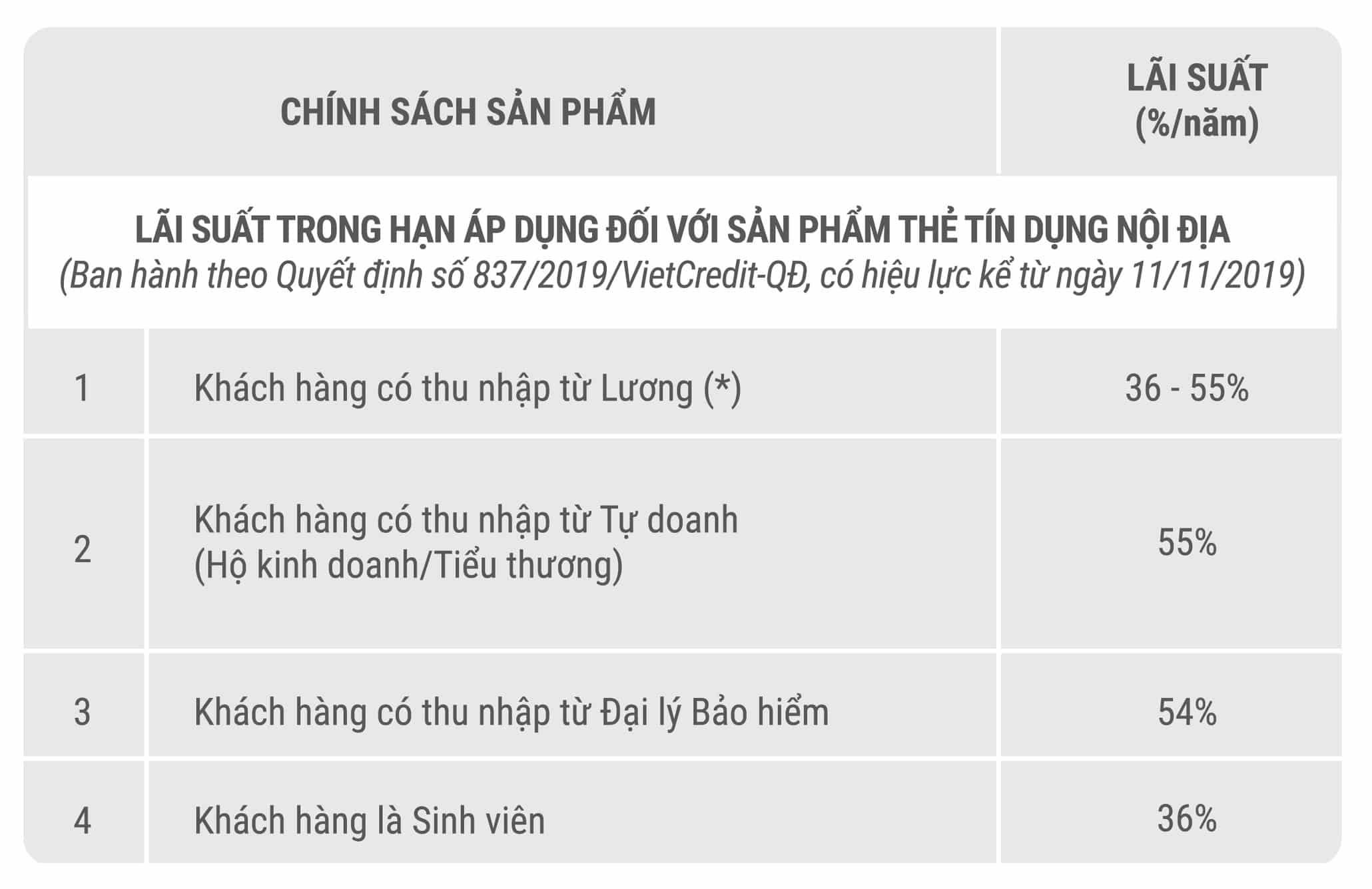 Lãi suất thẻ vay Vietcredit