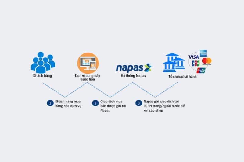 Dịch vụ cổng thanh toán cho phép thánh toán hóa đơn, hàng hóa trực tuyến